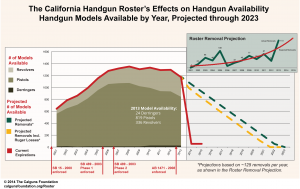 Calguns Foundation: Handgun Roster Effects on Handgun Availability